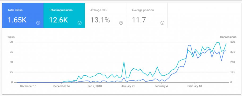 Cara Agar Postingan Cepat Terindex Google dan Bing