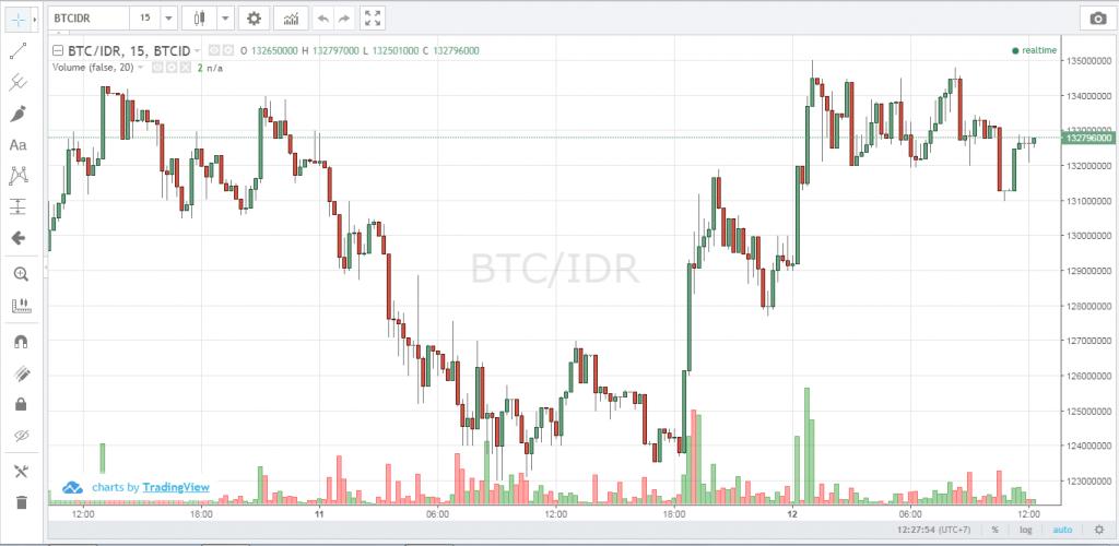 Prediksi Bitcoin dan Crypto Lainnya Tembus Milyaran