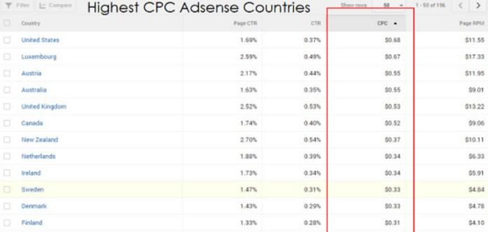 Daftar Negara CPC Tinggi