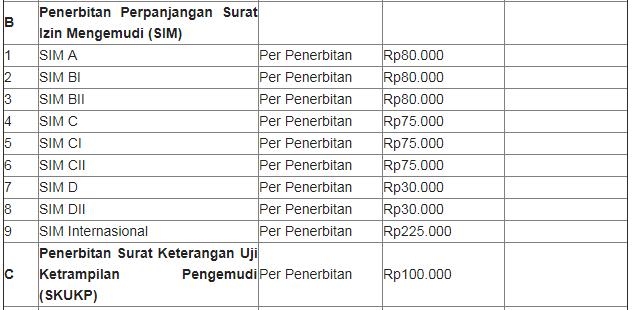 Biaya Perpanjangan SIM Di Trenggalek
