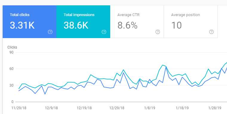 Google Search Console Keywords to Grow Search Traffic