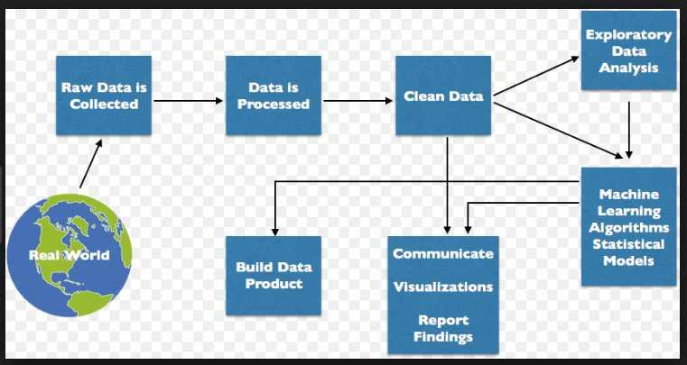 Karir Ilmuwan Data