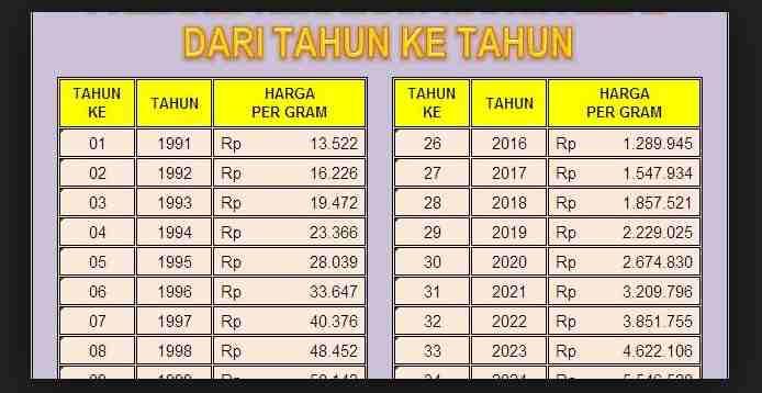 grafik harga emas dari tahun ke tahun