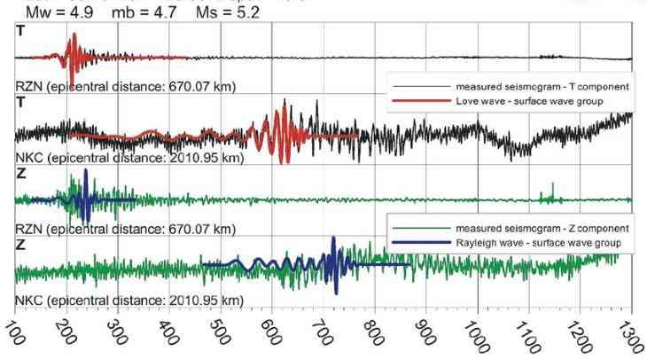 Magnitudo atau Skala Richter Mana Yang Tepat Ukur Kekuatan Gempa dan Apa Bedanya?